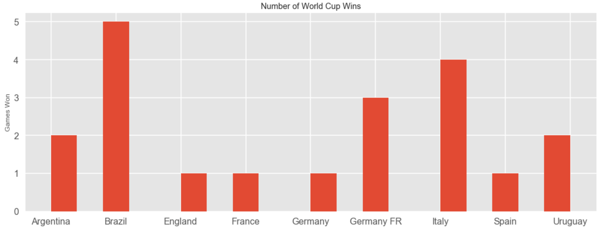 Story - FIFA World Cup Historical Analysis